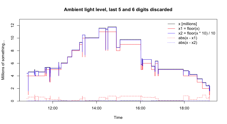 Ambient light level, last 5 and 6 digits discarded