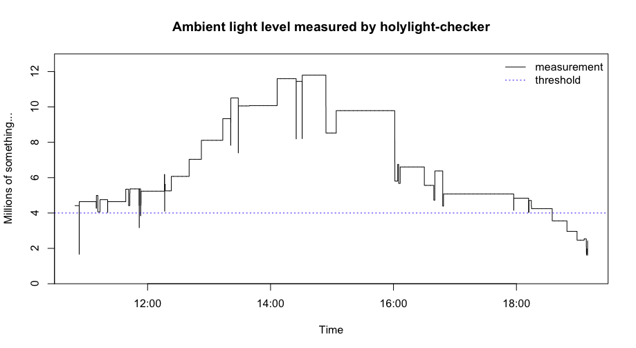 Ambient light level